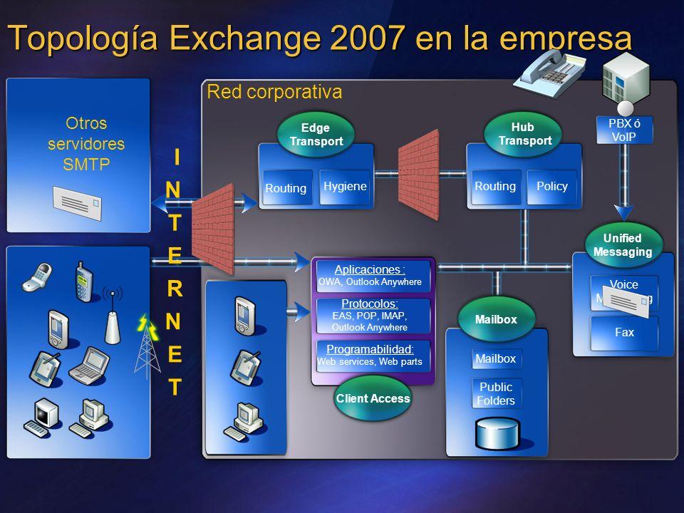 Topología Exchange 2007 en la empresa