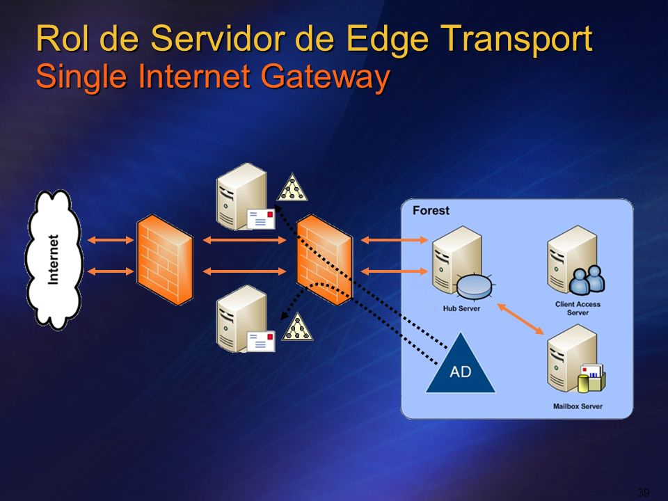 Rol de Servidor de Edge Transport Single Internet Gateway