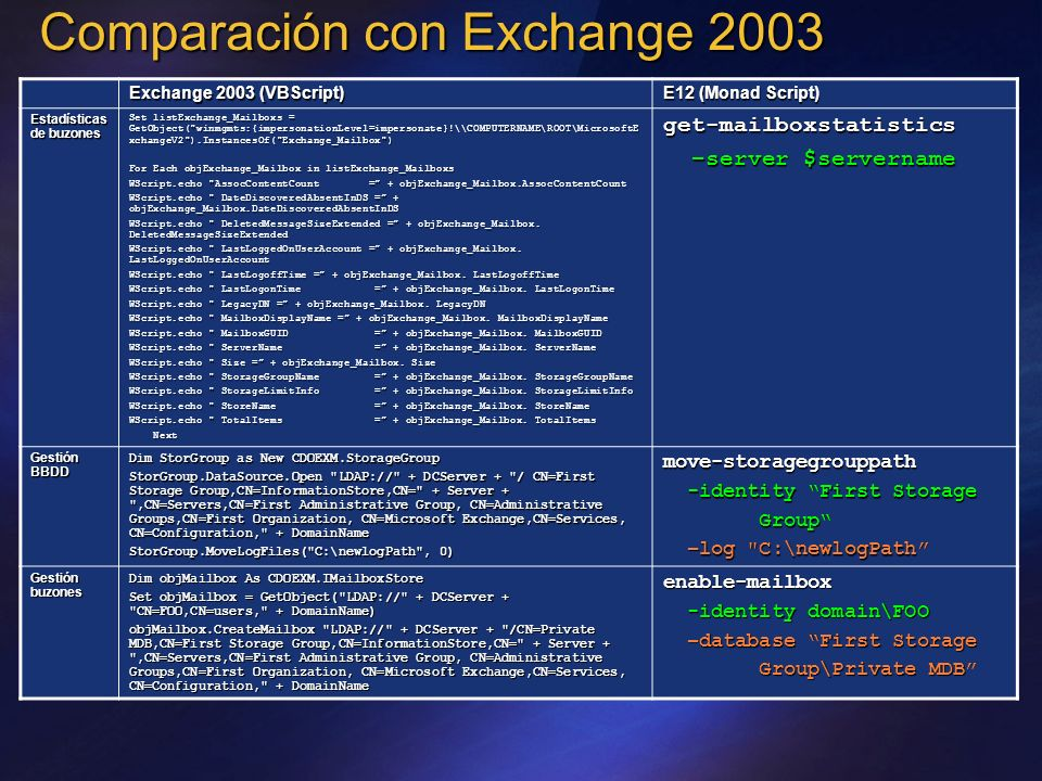 Comparación con Exchange 2003
