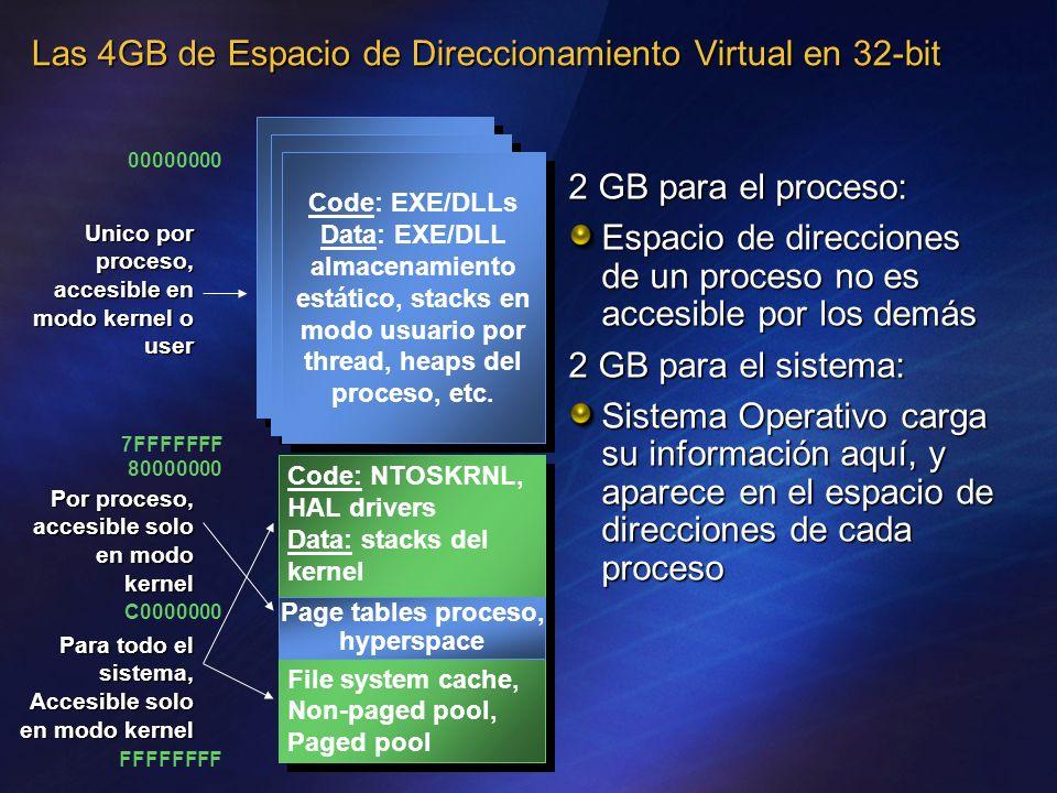 Las 4GB de Espacio de Direccionamiento Virtual en 32-bit