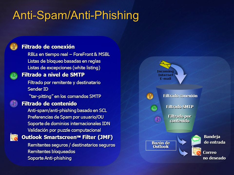 Anti-Spam/Anti-Phishing
