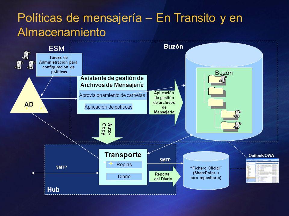 Políticas de mensajería – En Transito y en Almacenamiento