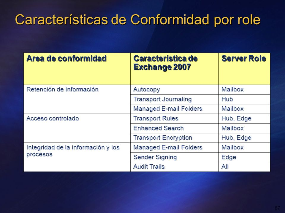 Características de Conformidad por role