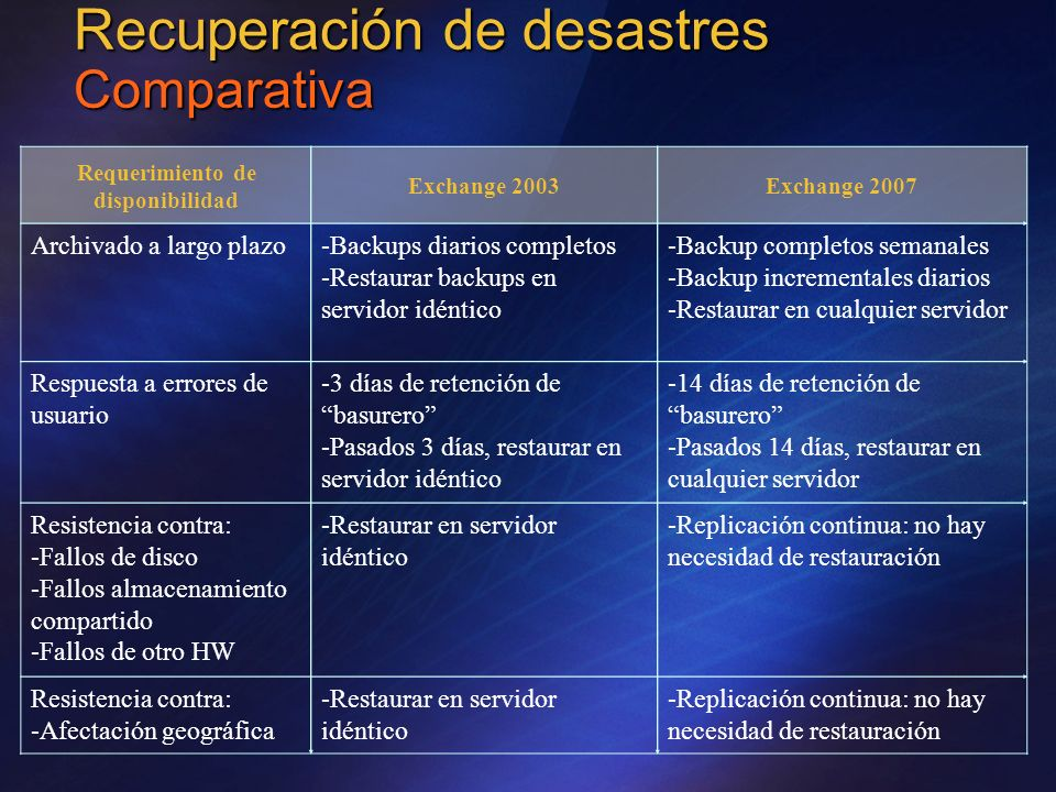 Recuperación de desastres Comparativa