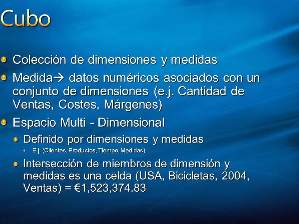 Colección de dimensiones y medidas