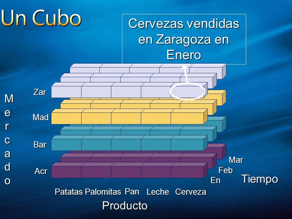 Cervezas vendidas en Zaragoza en Enero