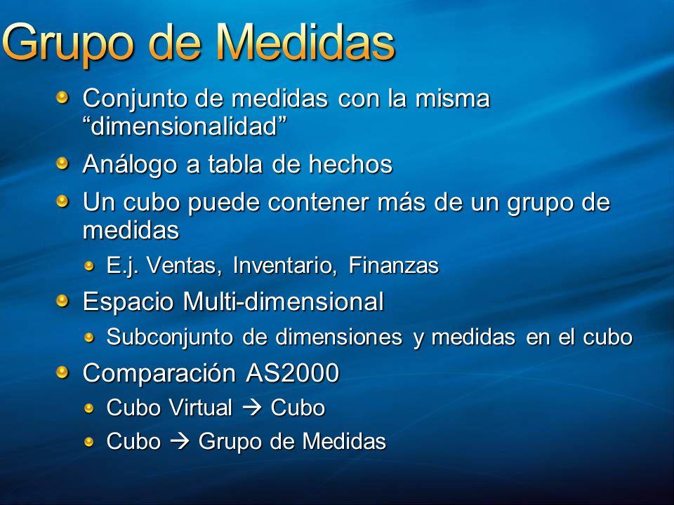 Grupo de Medidas Conjunto de medidas con la misma dimensionalidad