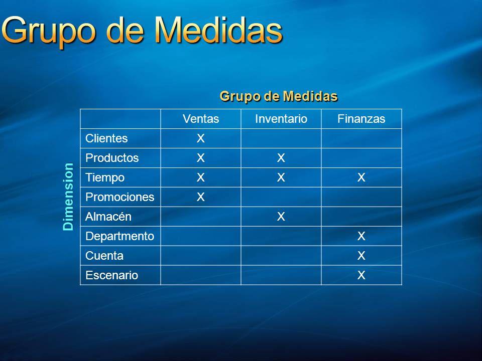 Grupo de Medidas Grupo de Medidas Ventas Inventario Finanzas Clientes