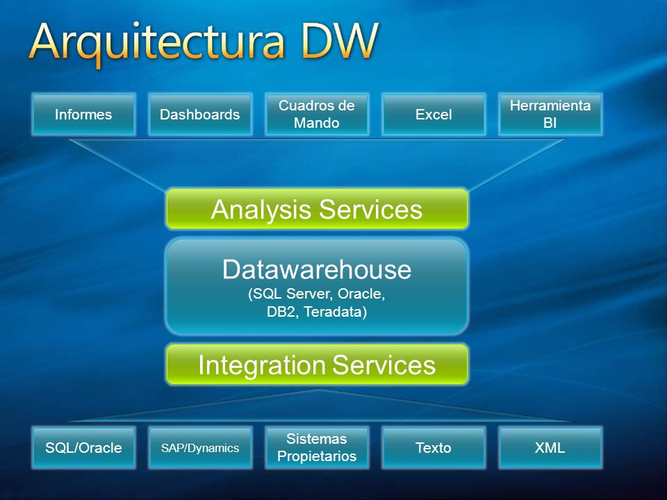 Analysis Services Datawarehouse Integration Services Informes