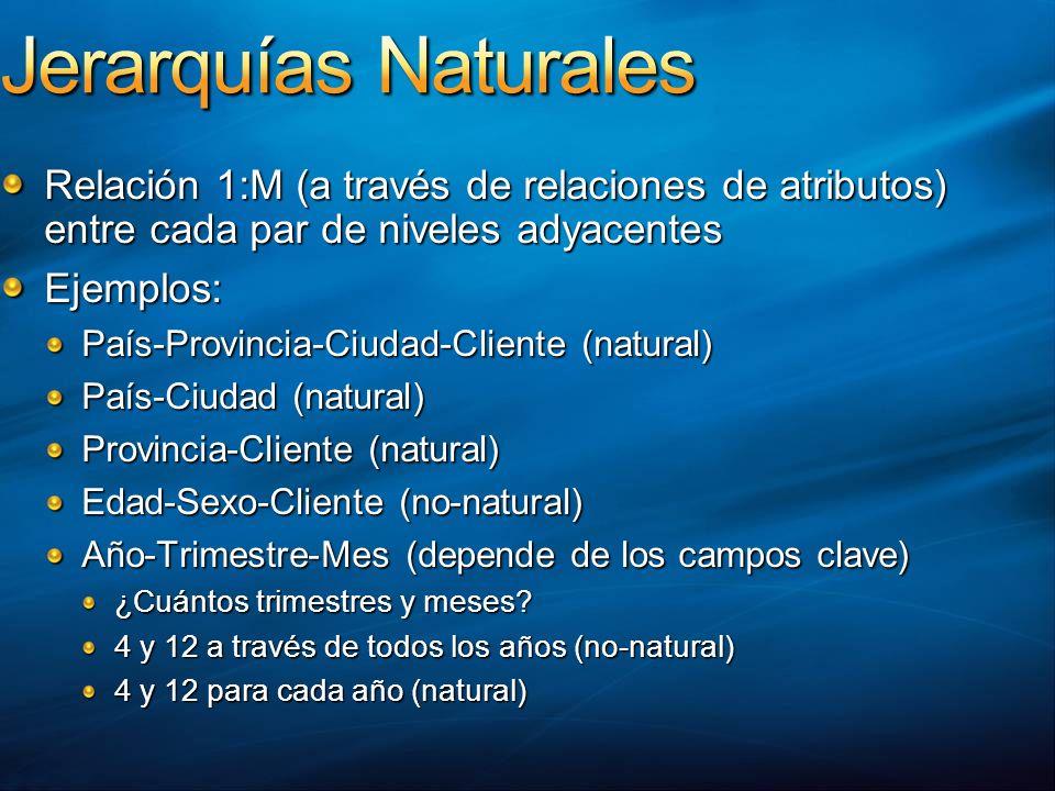 Jerarquías Naturales Relación 1:M (a través de relaciones de atributos) entre cada par de niveles adyacentes.