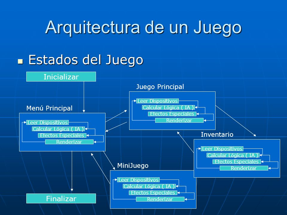 Arquitectura de un Juego