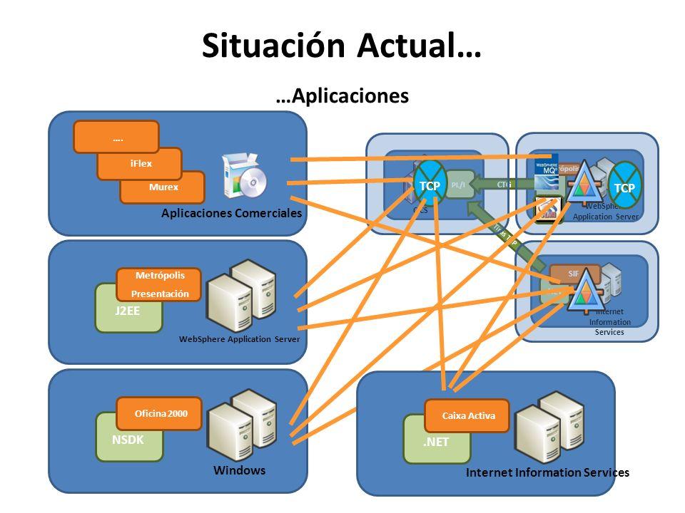 Situación Actual… …Aplicaciones