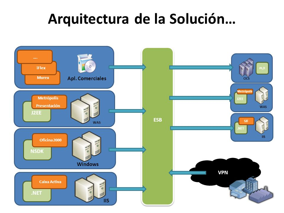 Arquitectura de la Solución…