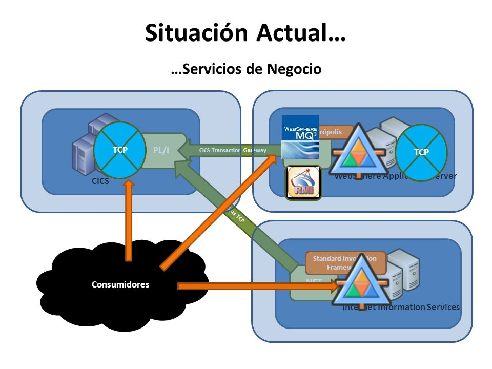 Situación Actual… …Servicios de Negocio
