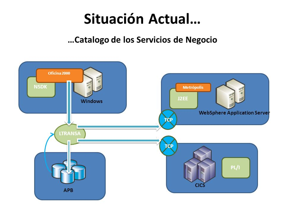 Situación Actual… …Catalogo de los Servicios de Negocio