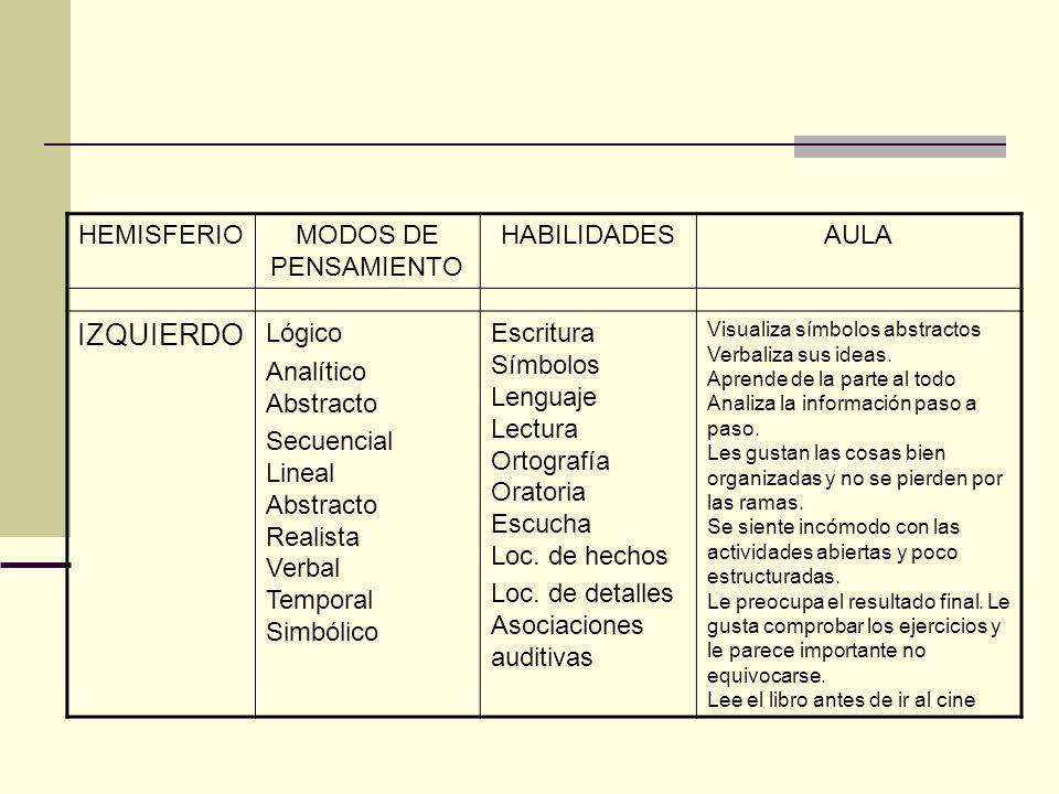 IZQUIERDO HEMISFERIO MODOS DE PENSAMIENTO HABILIDADES AULA Lógico