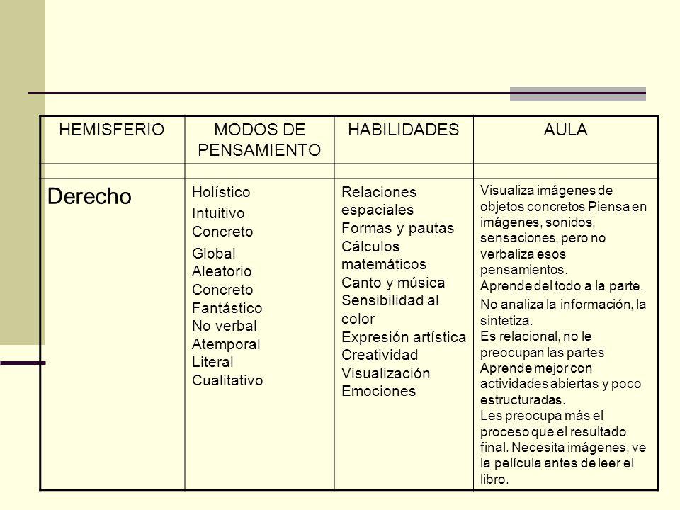 Derecho HEMISFERIO MODOS DE PENSAMIENTO HABILIDADES AULA Holístico