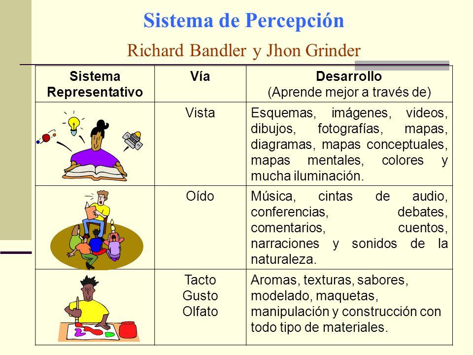 Sistema de Percepción Richard Bandler y Jhon Grinder