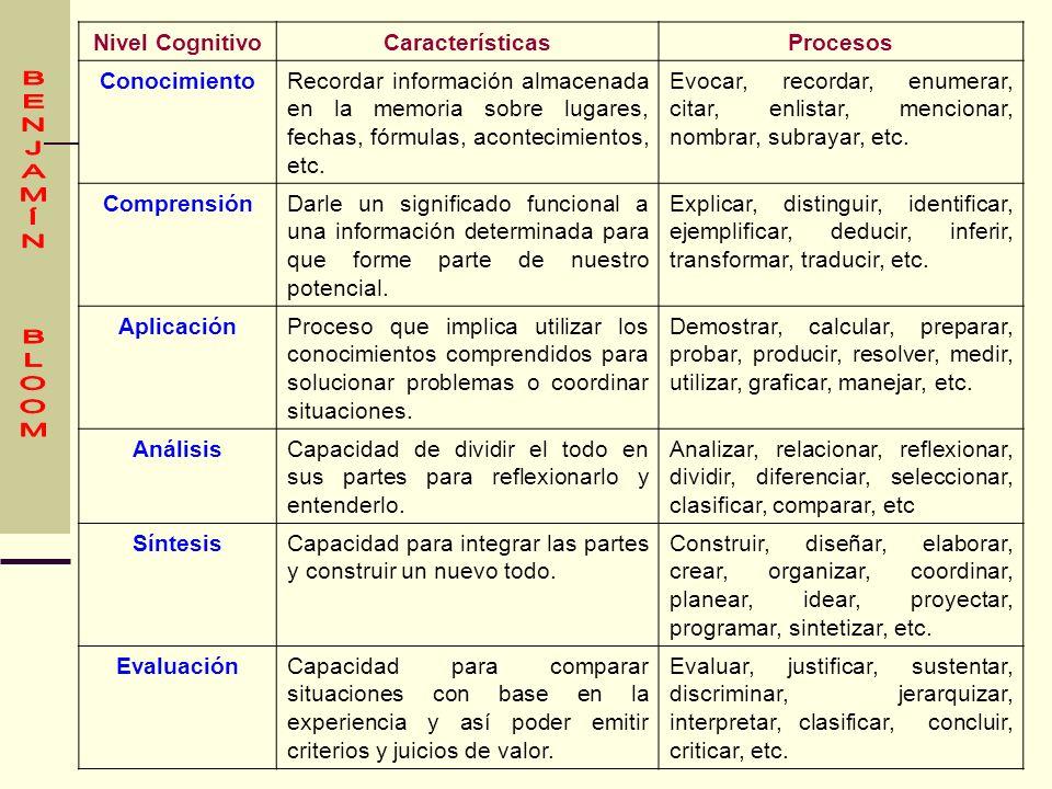BENJAMÍN BLOOM Nivel Cognitivo Características Procesos Conocimiento