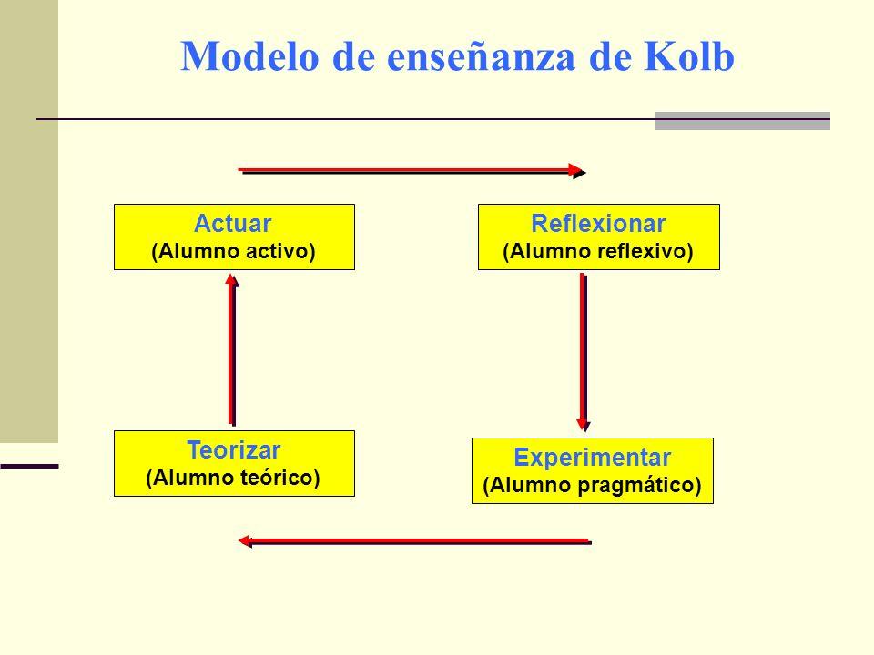 Modelo de enseñanza de Kolb