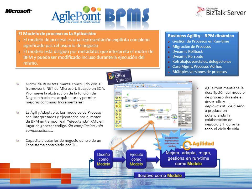 BPMS El Modelo de proceso es la Aplicación: