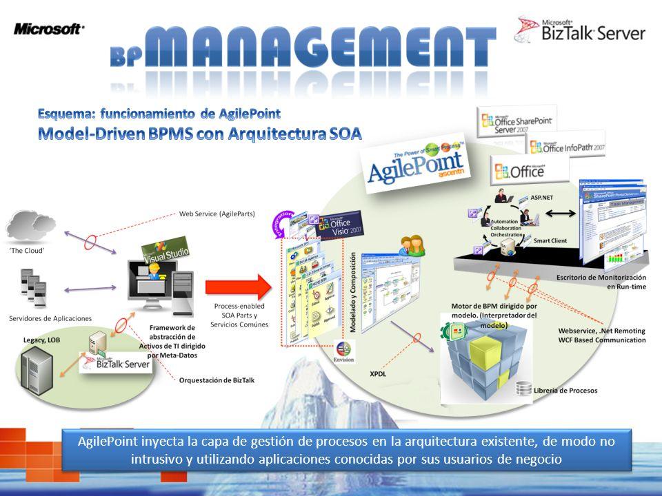 Esquema: funcionamiento de AgilePoint Model-Driven BPMS con Arquitectura SOA