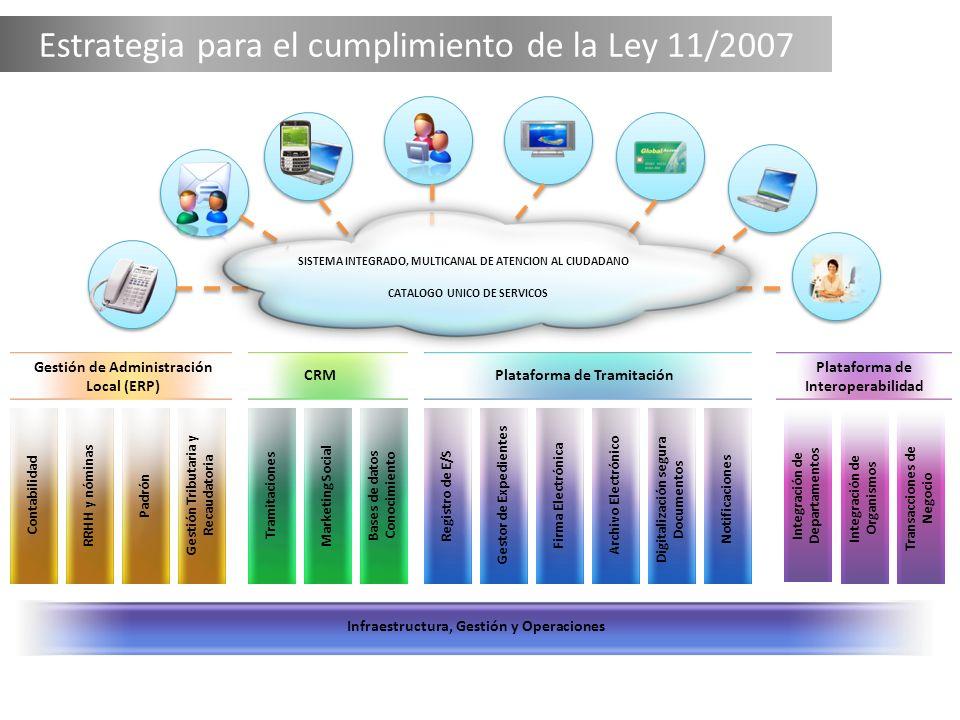 Estrategia para el cumplimiento de la Ley 11/2007