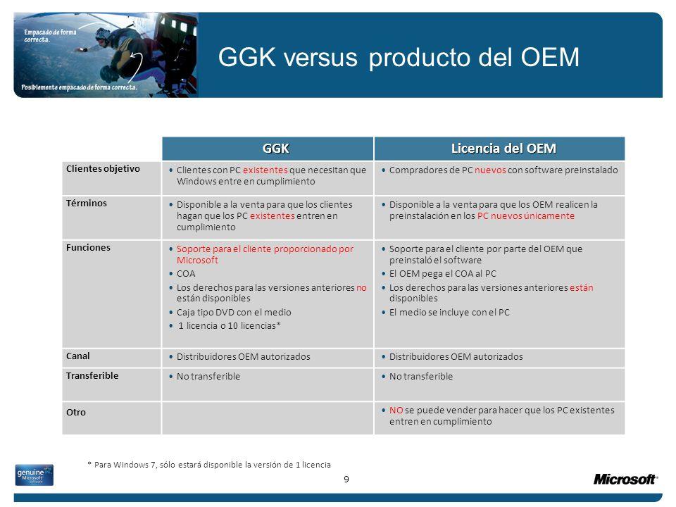 GGK versus producto del OEM