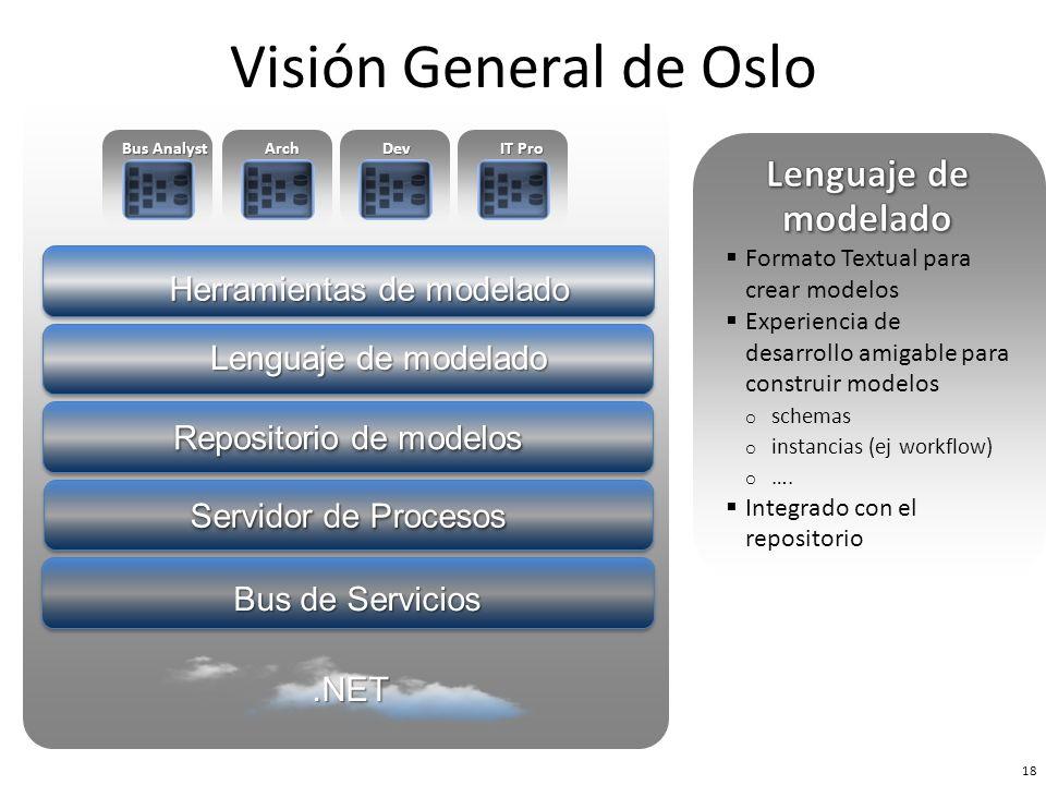 Visión General de Oslo Lenguaje de modelado Herramientas de modelado
