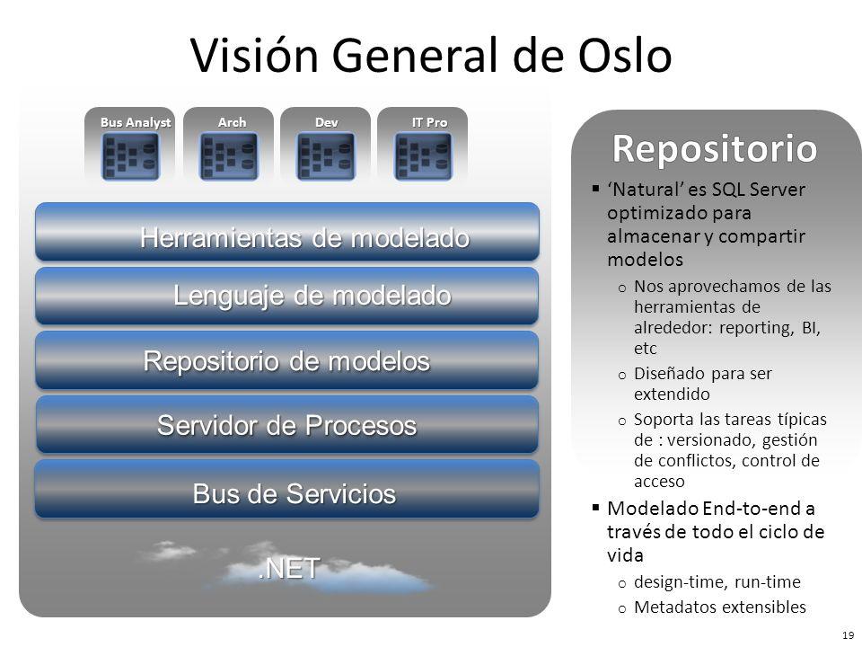 Visión General de Oslo Repositorio Herramientas de modelado