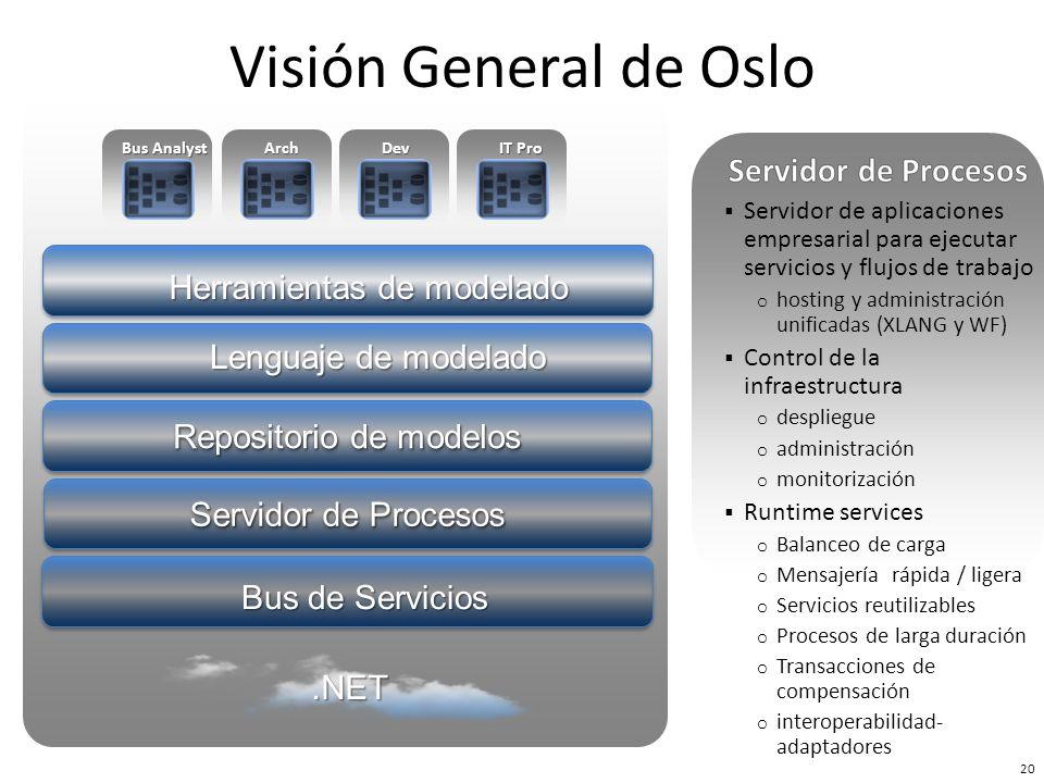 Visión General de Oslo Servidor de Procesos Herramientas de modelado