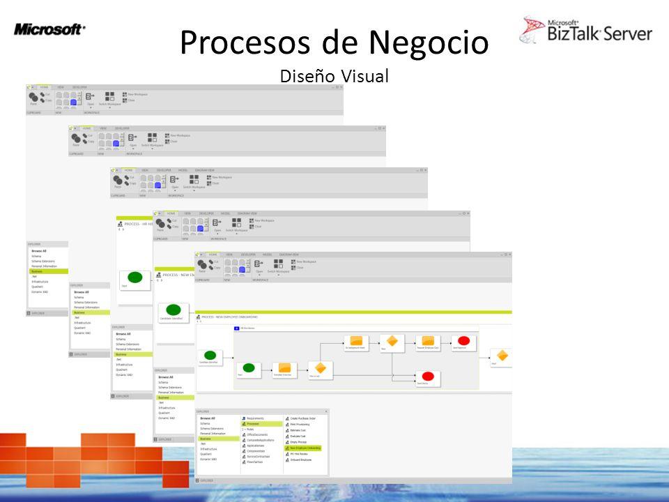 Procesos de Negocio Diseño Visual