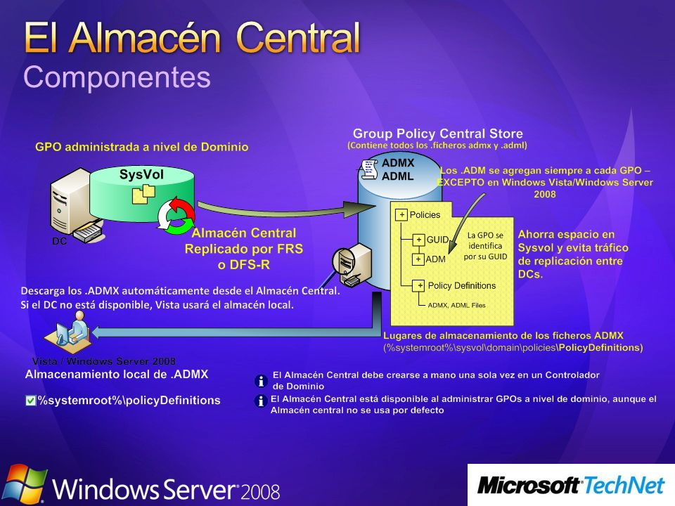 El Almacén Central Componentes 3/24/2017 4:01 PM