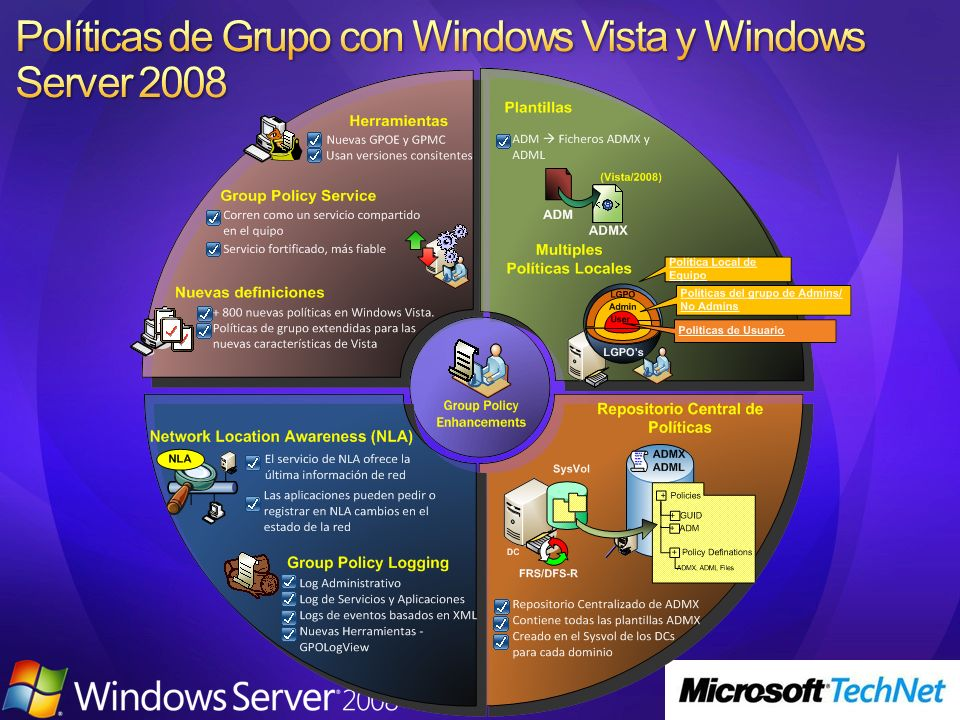 Políticas de Grupo con Windows Vista y Windows Server 2008