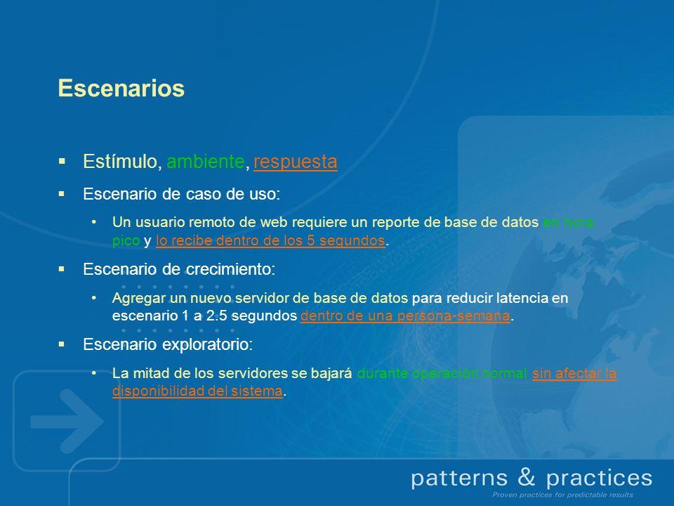Escenarios Estímulo, ambiente, respuesta Escenario de caso de uso: