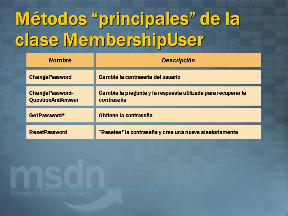 Métodos principales de la clase MembershipUser