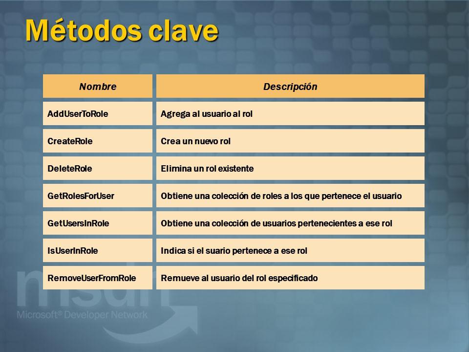 Métodos clave Nombre Descripción AddUserToRole