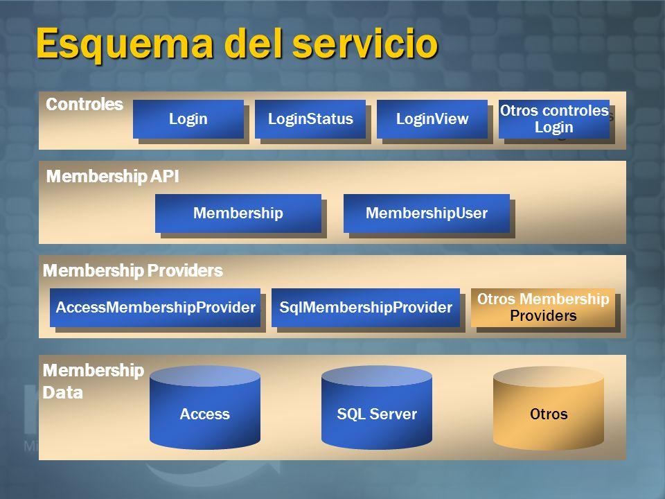 Esquema del servicio Controles Membership API Membership Providers
