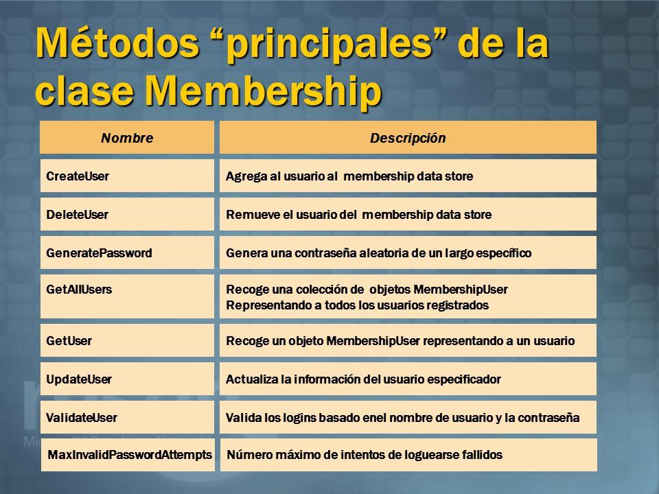 Métodos principales de la clase Membership