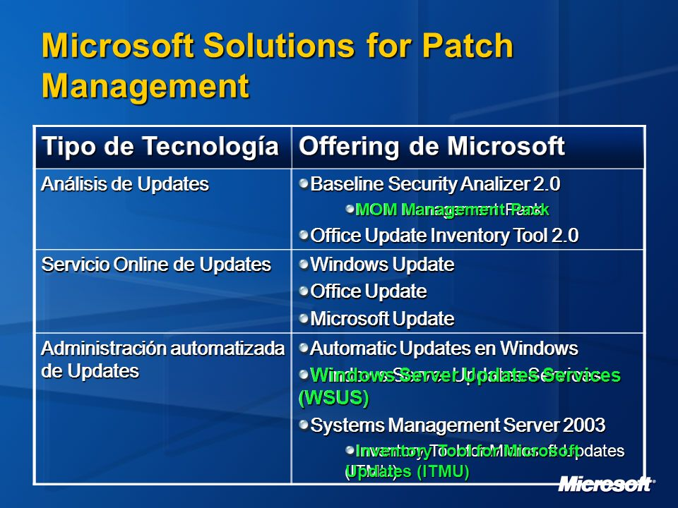 Microsoft Solutions for Patch Management