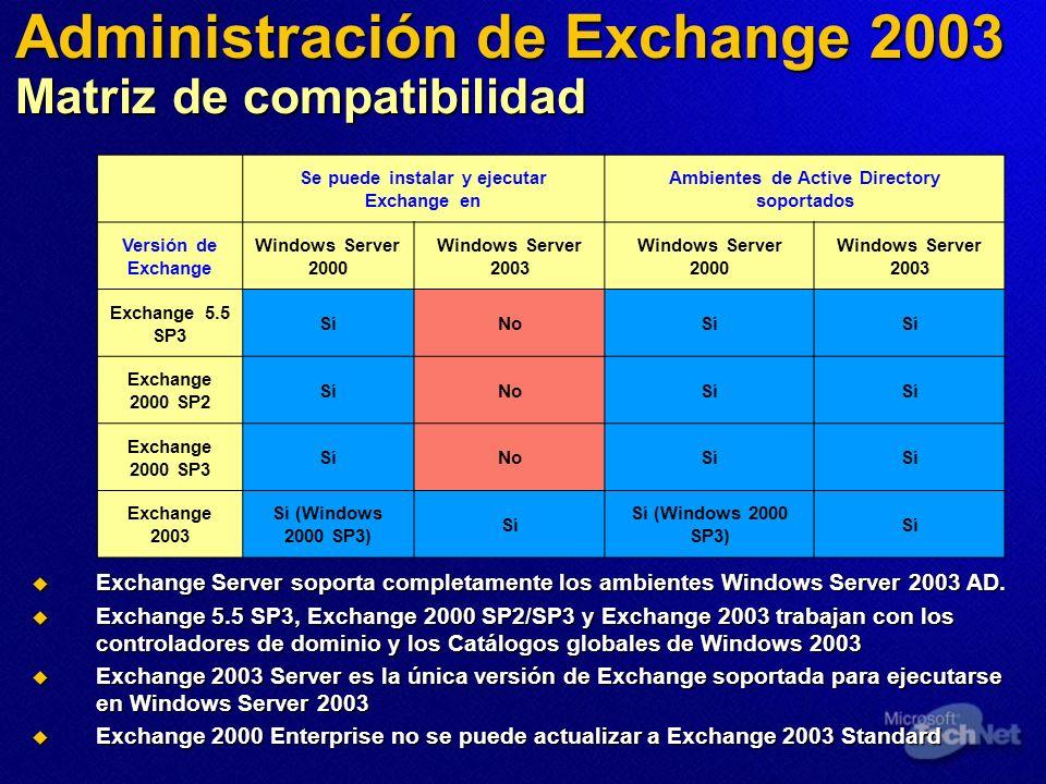 Administración de Exchange 2003 Matriz de compatibilidad