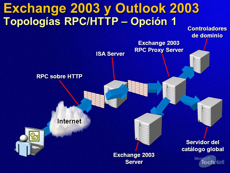 Exchange 2003 y Outlook 2003 Topologías RPC/HTTP – Opción 1