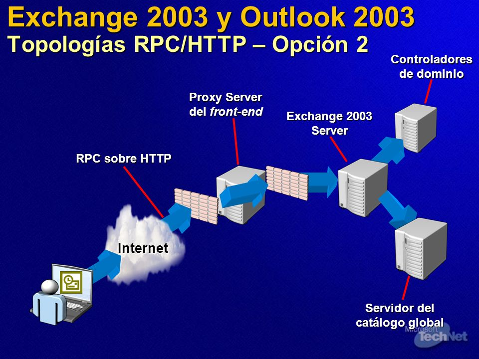 Exchange 2003 y Outlook 2003 Topologías RPC/HTTP – Opción 2