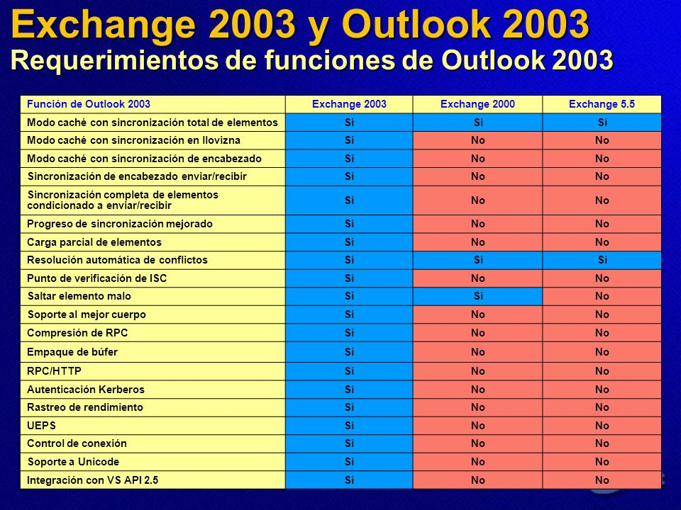 Exchange 2003 y Outlook 2003 Requerimientos de funciones de Outlook 2003