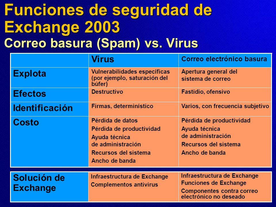 Funciones de seguridad de Exchange 2003 Correo basura (Spam) vs. Virus