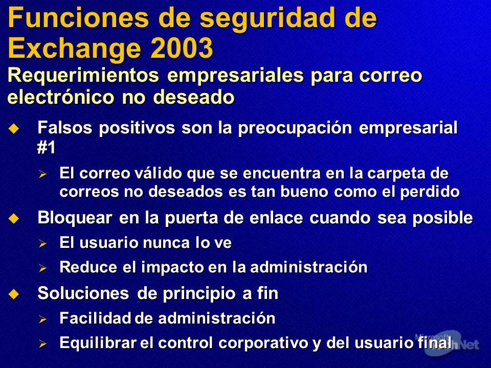 Funciones de seguridad de Exchange 2003 Requerimientos empresariales para correo electrónico no deseado