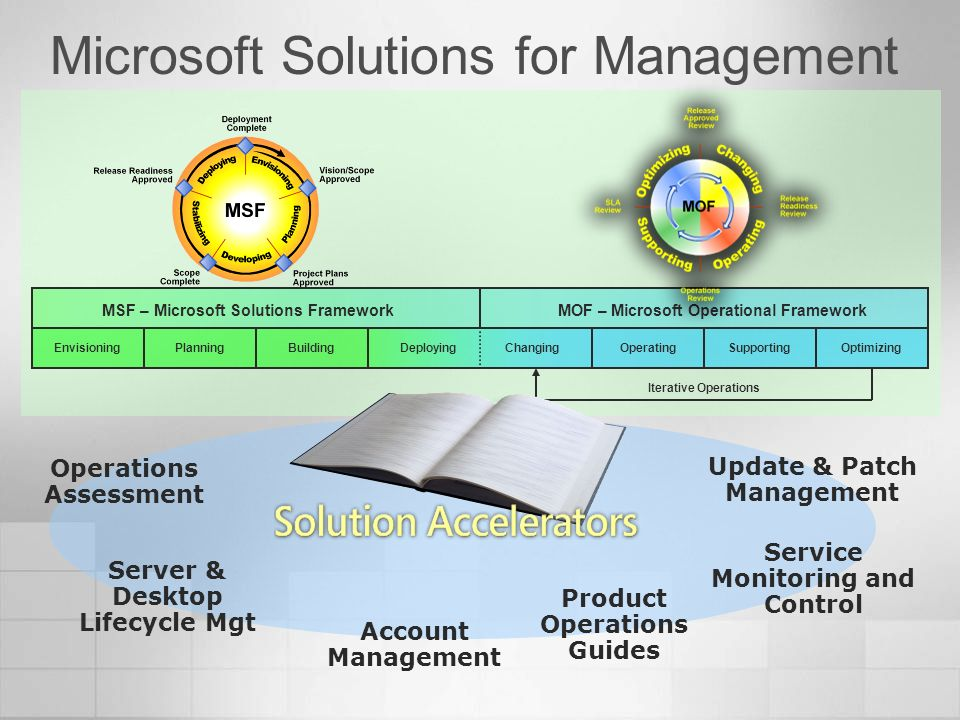 Microsoft Solutions for Management