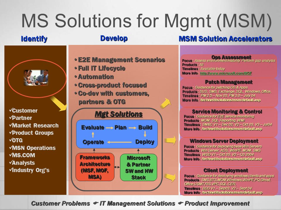 MS Solutions for Mgmt (MSM)