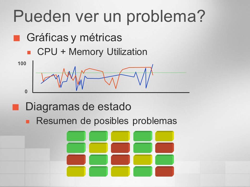 Pueden ver un problema Gráficas y métricas Diagramas de estado