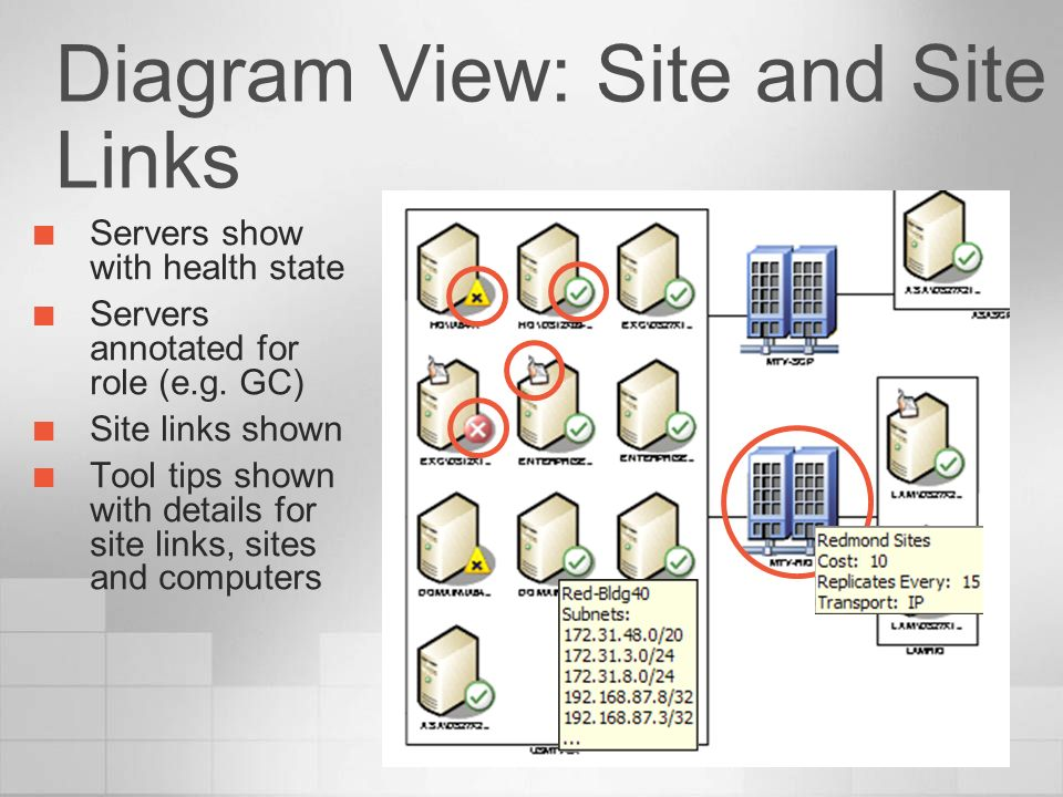 Diagram View: Site and Site Links
